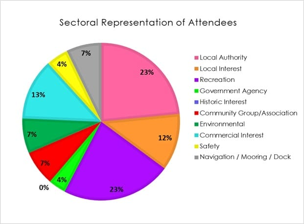 Pie chart showing the sectoral balance of attendees